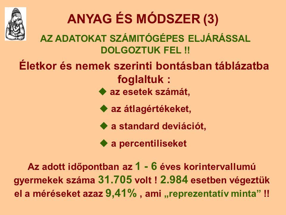 ANYAG ÉS MÓDSZER (3) AZ ADATOKAT SZÁMITÓGÉPES ELJÁRÁSSAL DOLGOZTUK FEL !! Életkor és nemek szerinti bontásban táblázatba foglaltuk :  az esetek számá