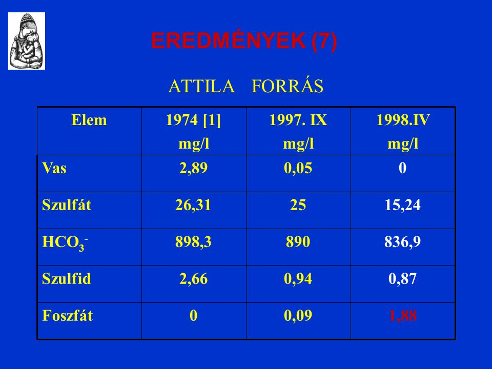 ATTILA FORRÁS 1,880,090Foszfát 0,870,942,66Szulfid 836,9890898,3HCO 3 - 15,242526,31Szulfát 00,052,89Vas 1998.IV mg/l 1997.