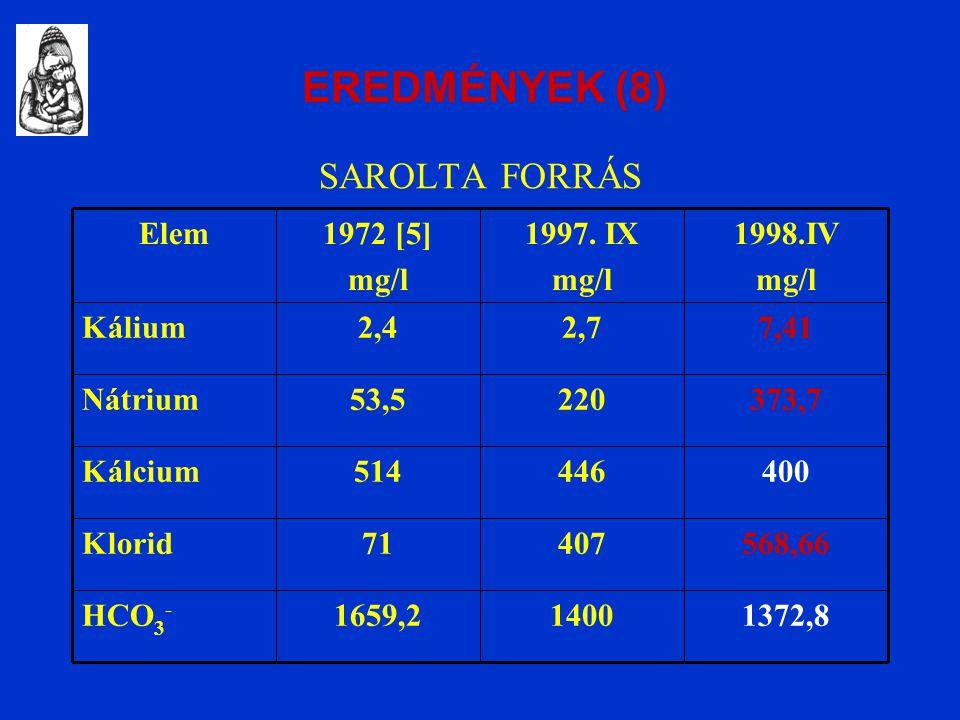 SAROLTA FORRÁS 1372,814001659,2HCO 3 - 568,6640771Klorid 400446514Kálcium 373,722053,5Nátrium 7,412,72,4Kálium 1998.IV mg/l 1997.