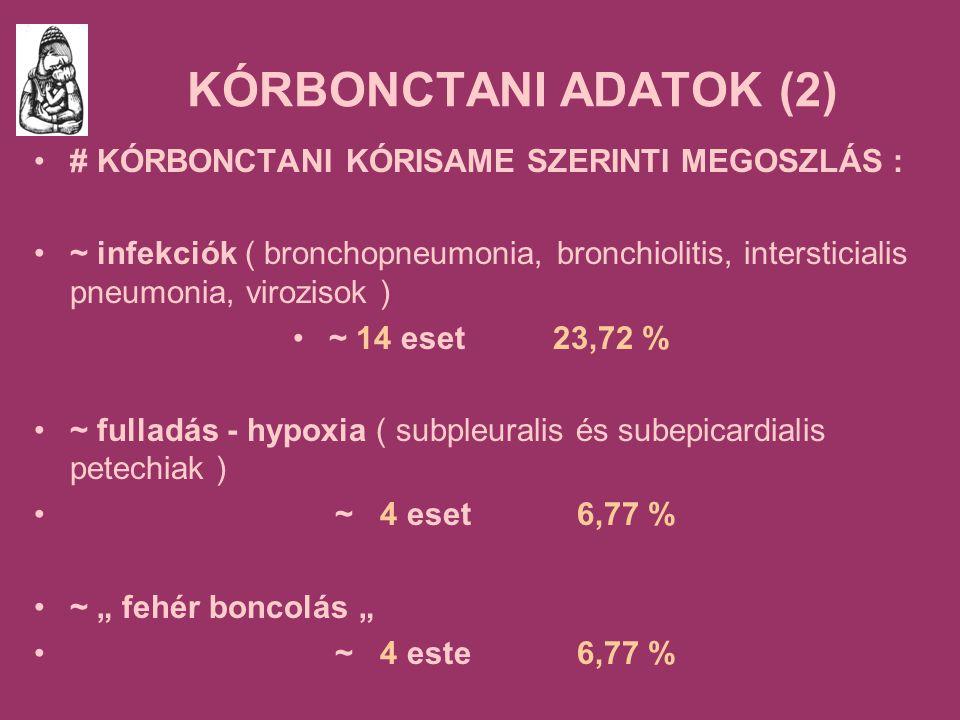 """KÓRBONCTANI ADATOK (2) # KÓRBONCTANI KÓRISAME SZERINTI MEGOSZLÁS : ~ infekciók ( bronchopneumonia, bronchiolitis, intersticialis pneumonia, virozisok ) ~ 14 eset 23,72 % ~ fulladás - hypoxia ( subpleuralis és subepicardialis petechiak ) ~ 4 eset 6,77 % ~ """" fehér boncolás """" ~ 4 este 6,77 %"""