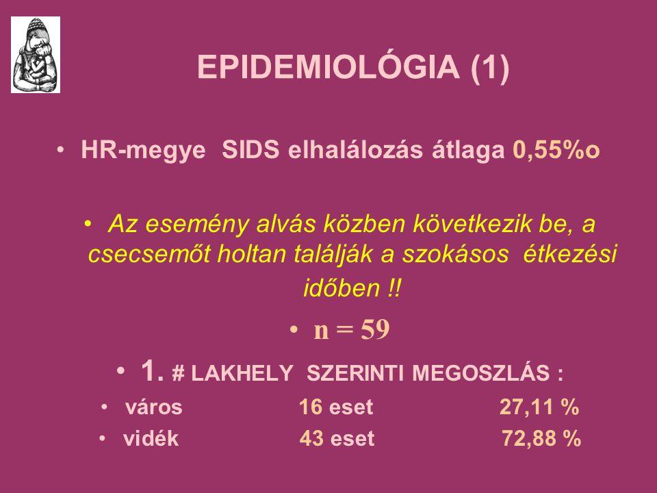 EPIDEMIOLÓGIA (1) HR-megye SIDS elhalálozás átlaga 0,55%o Az esemény alvás közben következik be, a csecsemőt holtan találják a szokásos étkezési időben !.