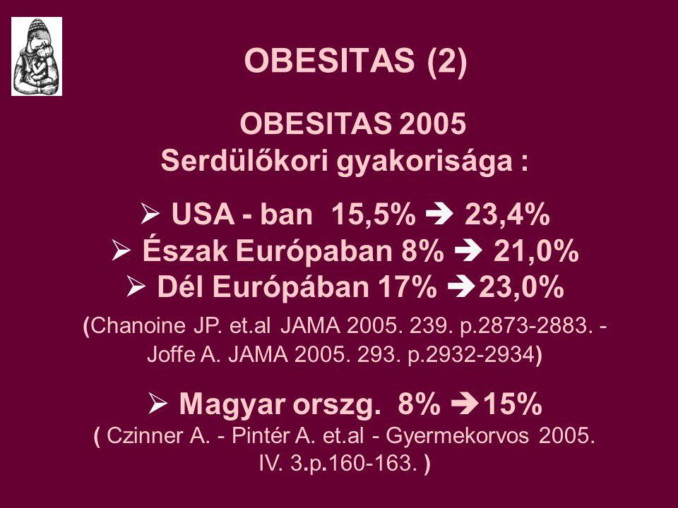 OBESITAS (2) OBESITAS 2005 Serdülőkori gyakorisága :  USA - ban 15,5%  23,4%  Észak Európaban 8%  21,0%  Dél Európában 17%  23,0% (Chanoine JP.