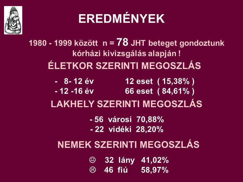 EREDMÉNYEK 1980 - 1999 között n = 78 JHT beteget gondoztunk kórházi kivizsgálás alapján .