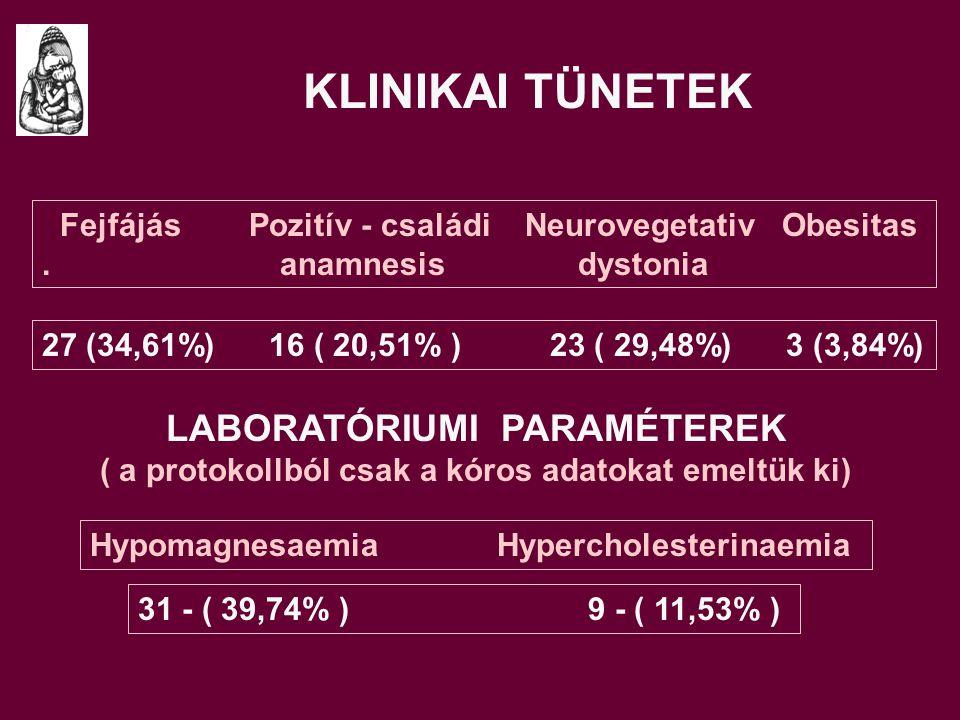 27 (34,61%) 16 ( 20,51% ) 23 ( 29,48%) 3 (3,84%) LABORATÓRIUMI PARAMÉTEREK ( a protokollból csak a kóros adatokat emeltük ki) Hypomagnesaemia Hypercholesterinaemia 31 - ( 39,74% ) 9 - ( 11,53% ) KLINIKAI TÜNETEK Fejfájás Pozitív - családi Neurovegetativ Obesitas.