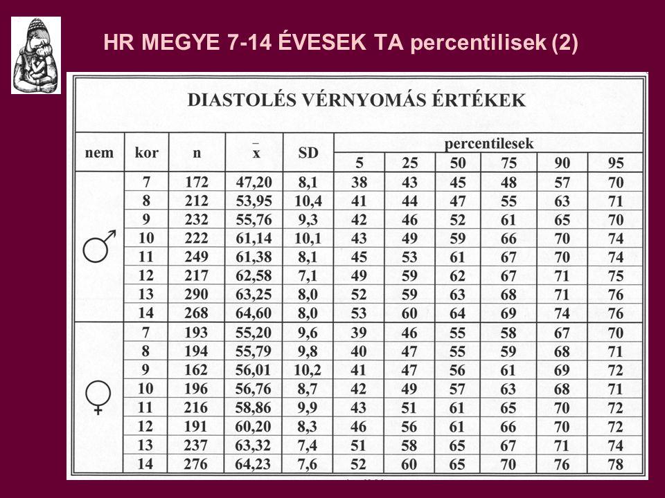A JHT DEFINICIÓJA (1) A gyakorlatban a > 95 p.