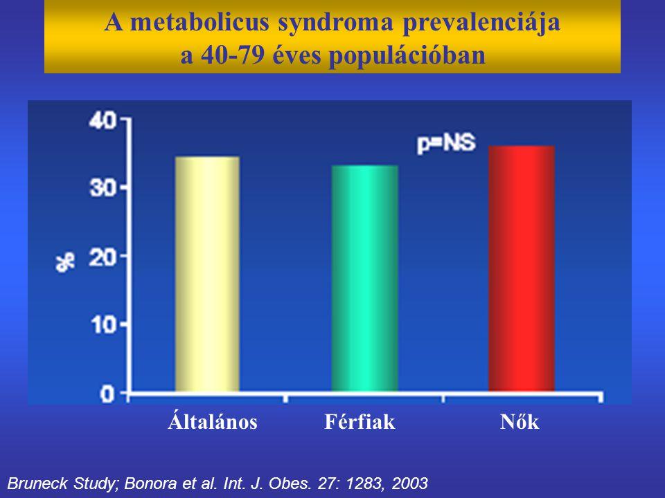 Bruneck Study; Bonora et al. Int. J. Obes. 27: 1283, 2003 A metabolicus syndroma prevalenciája a 40-79 éves populációban Általános FérfiakNők