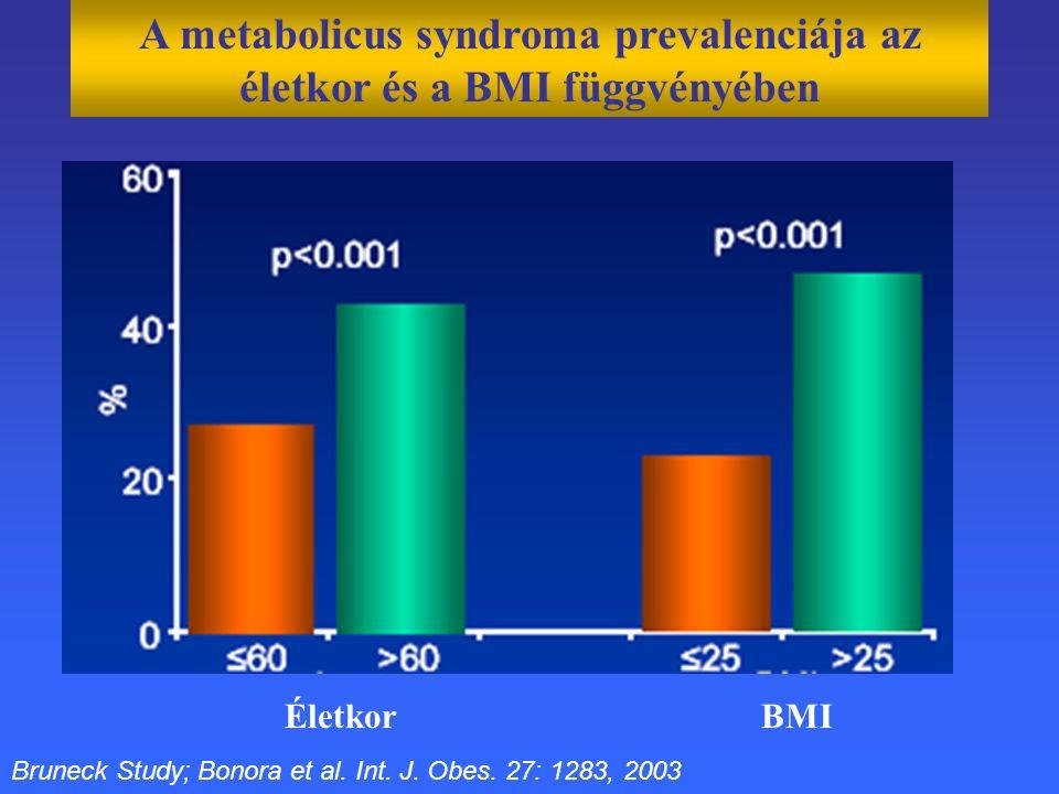 A metabolicus syndroma prevalenciája az életkor és a BMI függvényében Életkor BMI Bruneck Study; Bonora et al. Int. J. Obes. 27: 1283, 2003