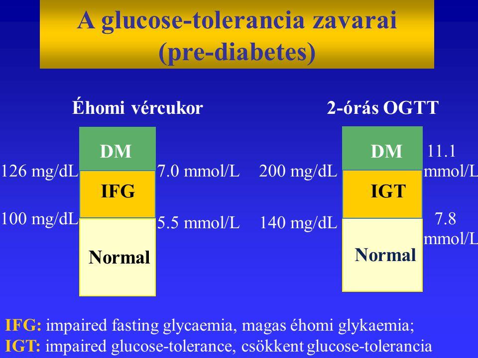 Éhomi vércukor 126 mg/dL 100 mg/dL 7.0 mmol/L 5.5 mmol/L IFG 2-órás OGTT 200 mg/dL 140 mg/dL 11.1 mmol/L 7.8 mmol/L DM IGT Normal DM IFG: impaired fasting glycaemia, magas éhomi glykaemia; IGT: impaired glucose-tolerance, csökkent glucose-tolerancia Normal A glucose-tolerancia zavarai (pre-diabetes)