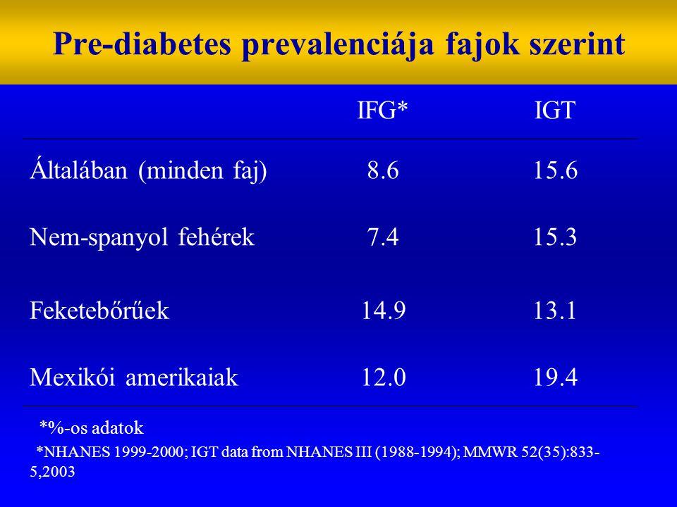 IFG*IGT Általában (minden faj)8.615.6 Nem-spanyol fehérek7.415.3 Feketebőrűek14.913.1 Mexikói amerikaiak12.019.4 *%-os adatok *NHANES 1999-2000; IGT data from NHANES III (1988-1994); MMWR 52(35):833- 5,2003 Pre-diabetes prevalenciája fajok szerint
