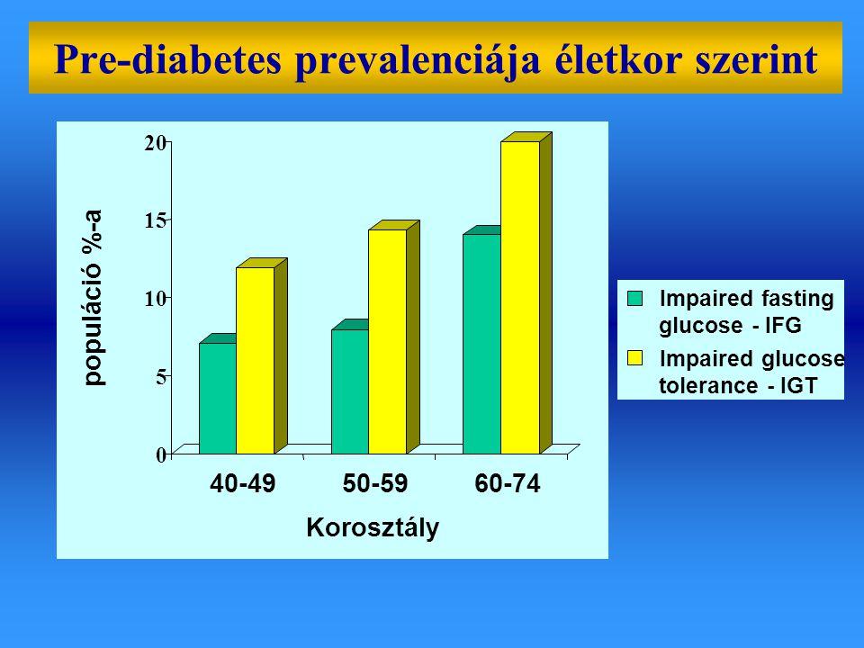 Pre-diabetes prevalenciája életkor szerint 0 5 10 15 20 populáció %-a 40-4950-5960-74 Korosztály Impaired fasting glucose - IFG Impaired glucose toler