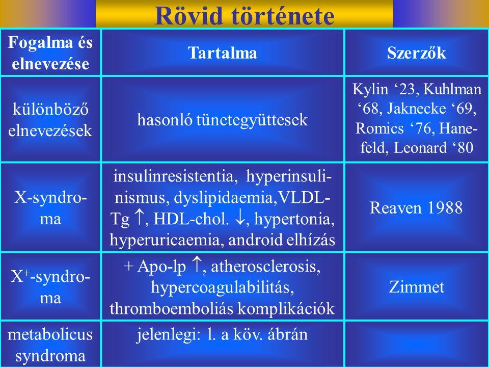 Rövid története Fogalma és elnevezése TartalmaSzerzők különböző elnevezések hasonló tünetegyüttesek Kylin '23, Kuhlman '68, Jaknecke '69, Romics '76, Hane- feld, Leonard '80 X-syndro- ma insulinresistentia, hyperinsuli- nismus, dyslipidaemia,VLDL- Tg , HDL-chol.