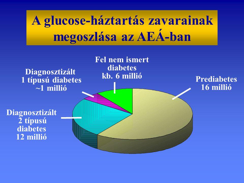 Fel nem ismert diabetes kb. 6 millió Diagnosztizált 1 típusú diabetes ~1 millió Prediabetes 16 millió Diagnosztizált 2 típusú diabetes 12 millió A glu