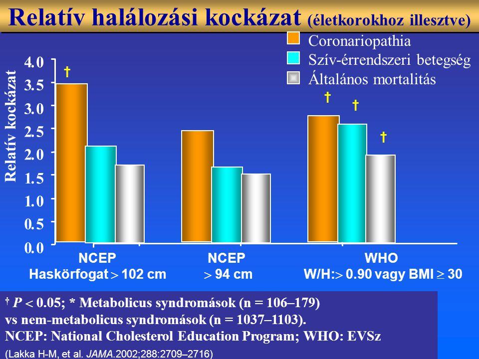 WHO W/H:  0.90 vagy BMI  30 Relatív halálozási kockázat (életkorokhoz illesztve) † P  0.05; * Metabolicus syndromások (n = 106–179) vs nem-metabolicus syndromások (n = 1037–1103).