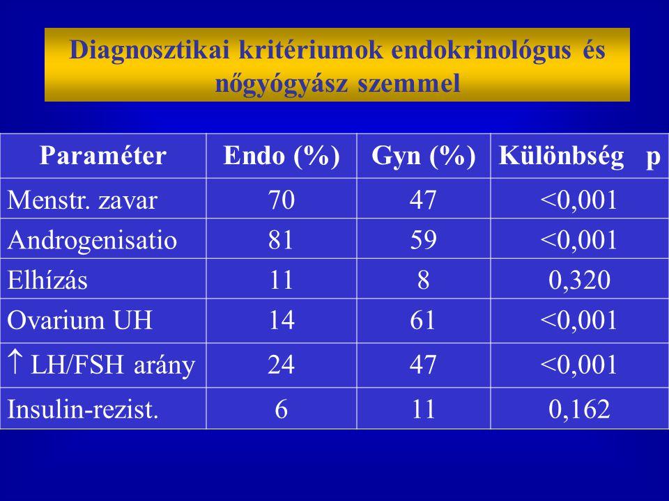 Diagnosztikai kritériumok endokrinológus és nőgyógyász szemmel ParaméterEndo (%)Gyn (%)Különbség p Menstr. zavar7047<0,001 Androgenisatio8159<0,001 El