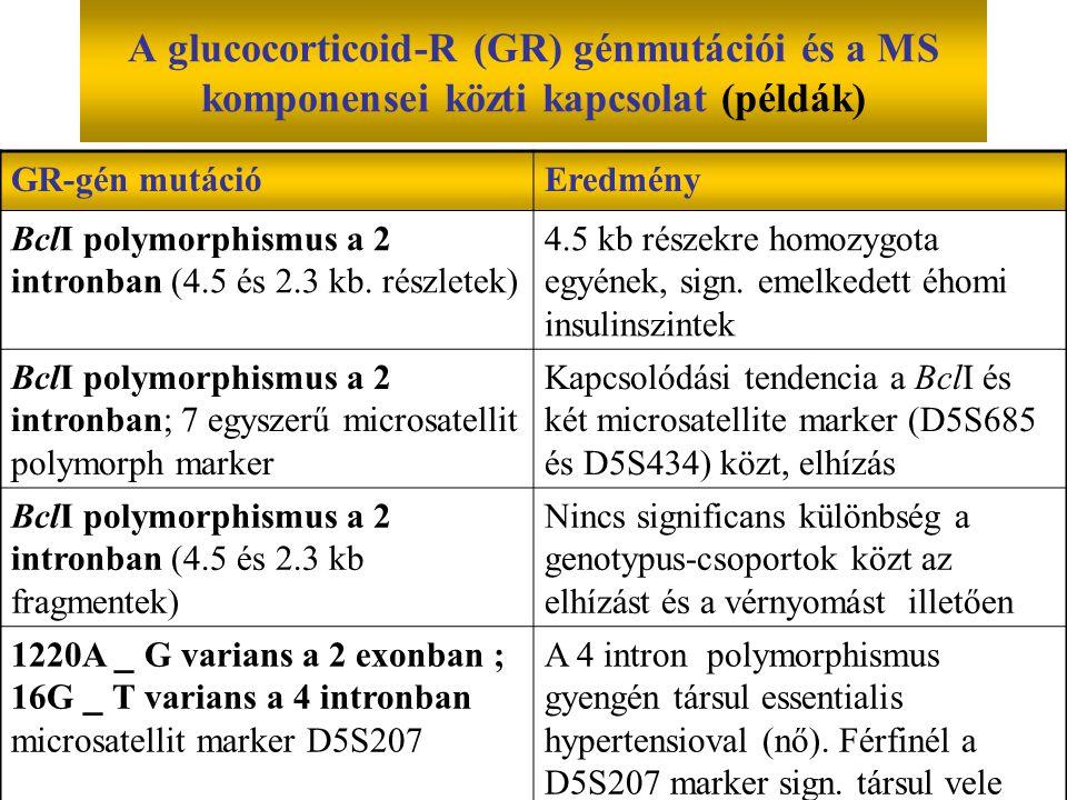 A glucocorticoid-R (GR) génmutációi és a MS komponensei közti kapcsolat (példák) GR-gén mutációEredmény BclI polymorphismus a 2 intronban (4.5 és 2.3 kb.