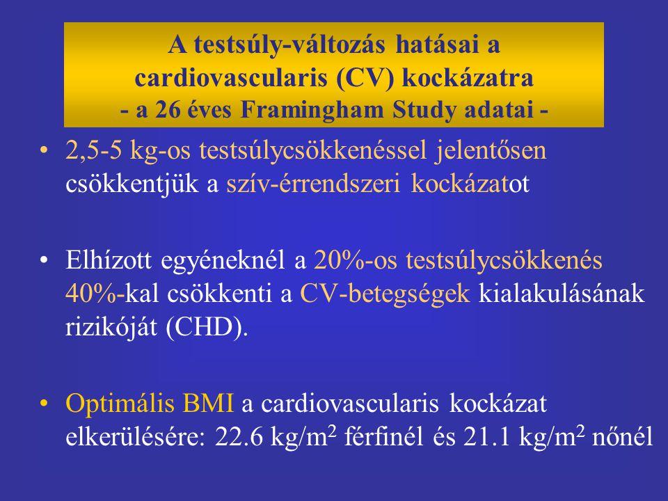 2,5-5 kg-os testsúlycsökkenéssel jelentősen csökkentjük a szív-érrendszeri kockázatot Elhízott egyéneknél a 20%-os testsúlycsökkenés 40%-kal csökkenti a CV-betegségek kialakulásának rizikóját (CHD).