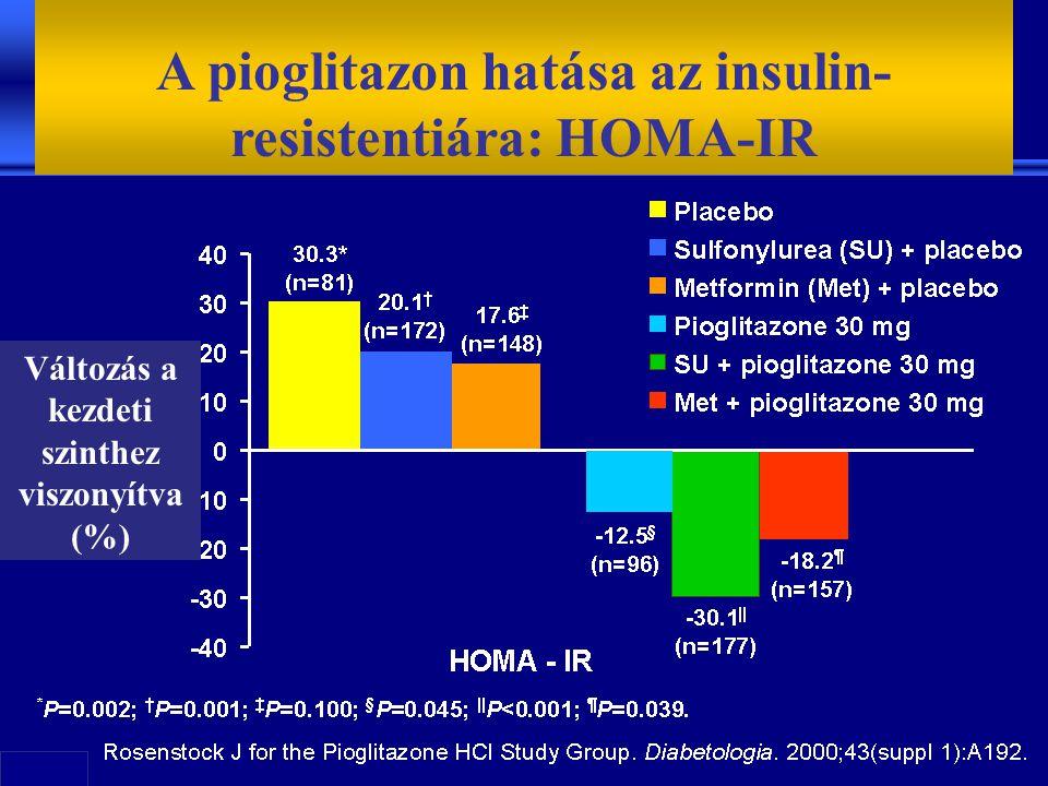 A pioglitazon hatása az insulin- resistentiára: HOMA-IR Változás a kezdeti szinthez viszonyítva (%)