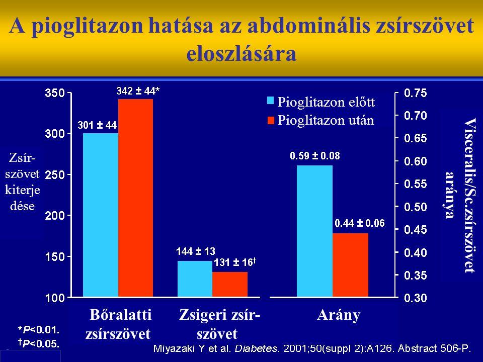 A pioglitazon hatása az abdominális zsírszövet eloszlására Pioglitazon előtt Pioglitazon után Bőralatti Zsigeri zsír- Arány zsírszövet szövet Zsír- szövet kiterje dése Visceralis/Sc.zsírszövet aránya