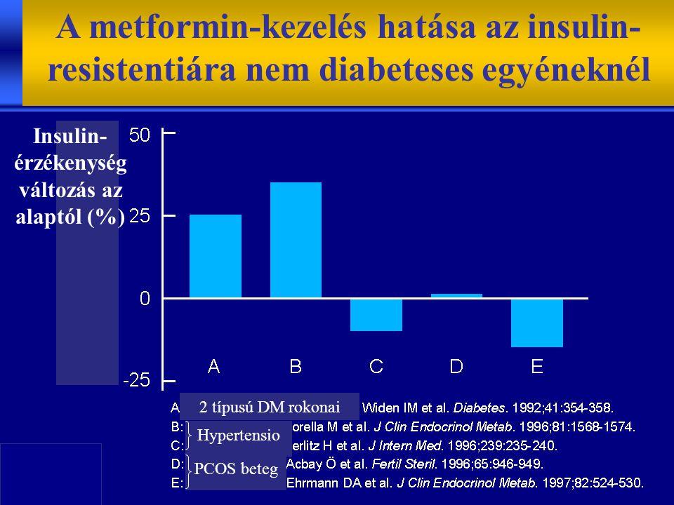 A metformin-kezelés hatása az insulin- resistentiára nem diabeteses egyéneknél Insulin- érzékenység változás az alaptól (%) 2 típusú DM rokonai Hypertensio PCOS beteg