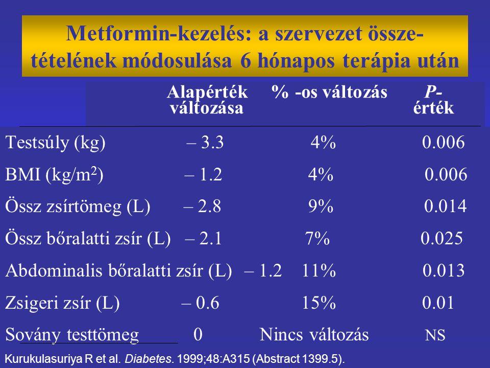 Metformin-kezelés: a szervezet össze- tételének módosulása 6 hónapos terápia után Testsúly (kg) – 3.3 4% 0.006 BMI (kg/m 2 ) – 1.2 4% 0.006 Össz zsírtömeg (L) – 2.8 9% 0.014 Össz bőralatti zsír (L) – 2.1 7% 0.025 Abdominalis bőralatti zsír (L) – 1.2 11% 0.013 Zsigeri zsír (L) – 0.6 15% 0.01 Sovány testtömeg 0 Nincs változás NS Kurukulasuriya R et al.