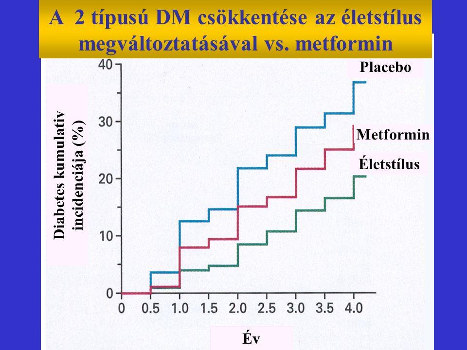 Év Diabetes kumulativ incidenciája (%) Életstílus Metformin Placebo A 2 típusú DM csökkentése az életstílus megváltoztatásával vs. metformin