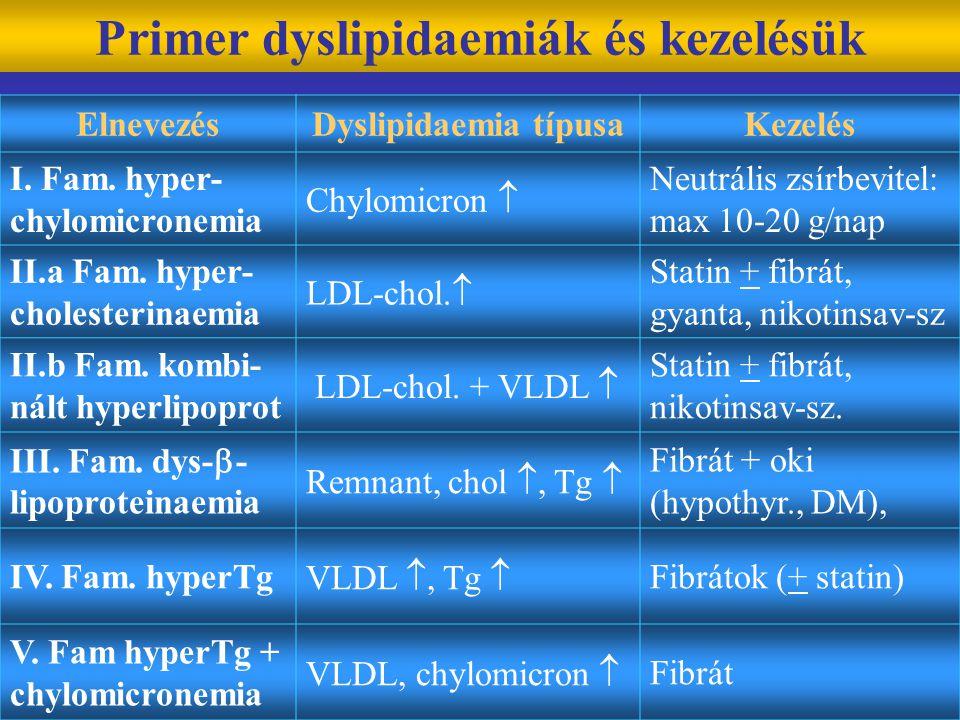 Primer dyslipidaemiák és kezelésük ElnevezésDyslipidaemia típusaKezelés I. Fam. hyper- chylomicronemia Chylomicron  Neutrális zsírbevitel: max 10-20