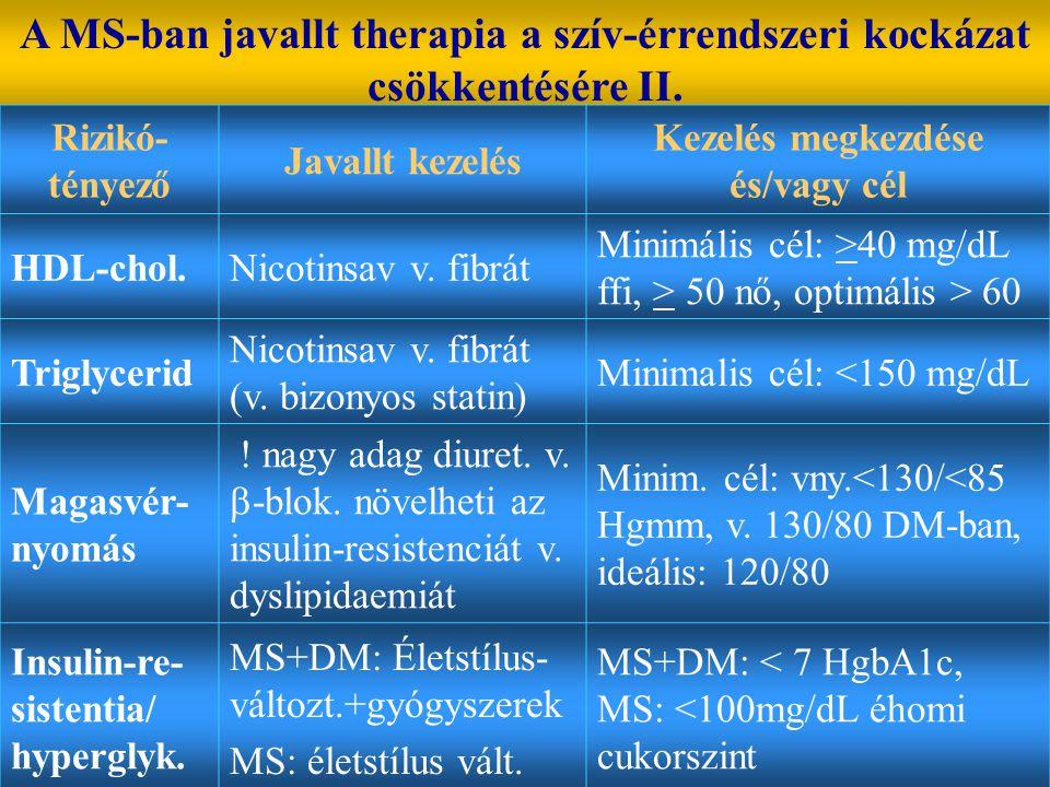 A MS-ban javallt therapia a szív-érrendszeri kockázat csökkentésére II. Rizikó- tényező Javallt kezelés Kezelés megkezdése és/vagy cél HDL-chol.Nicoti