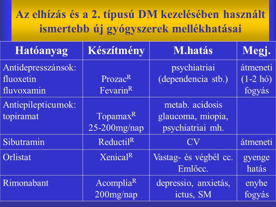 Az elhízás és a 2. típusú DM kezelésében használt ismertebb új gyógyszerek mellékhatásai HatóanyagKészítményM.hatásMegj. Antidepresszánsok: fluoxetin