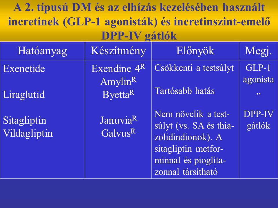 A 2. típusú DM és az elhízás kezelésében használt incretinek (GLP-1 agonisták) és incretinszint-emelő DPP-IV gátlók HatóanyagKészítményElőnyökMegj. Ex