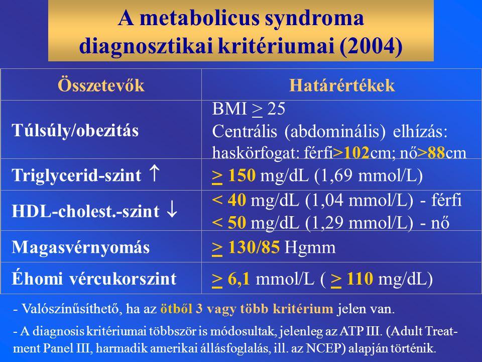  lipid,  rost Obesitas  -endorphinok  SHBG Hyperinsul.