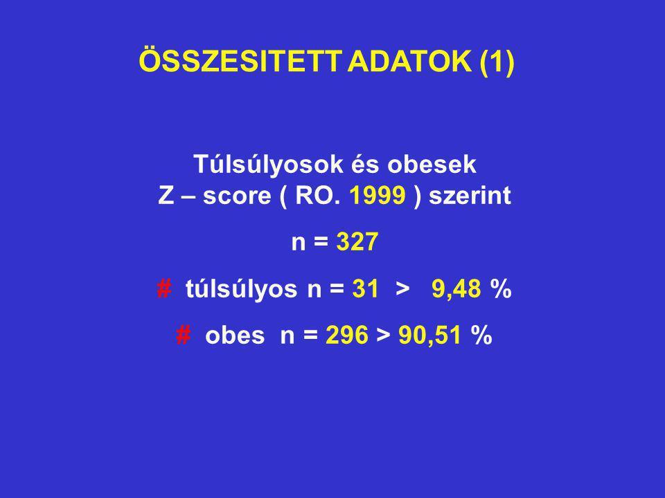 ÖSSZESITETT ADATOK (1) Túlsúlyosok és obesek Z – score ( RO. 1999 ) szerint n = 327 # túlsúlyos n = 31 > 9,48 % # obes n = 296 > 90,51 %