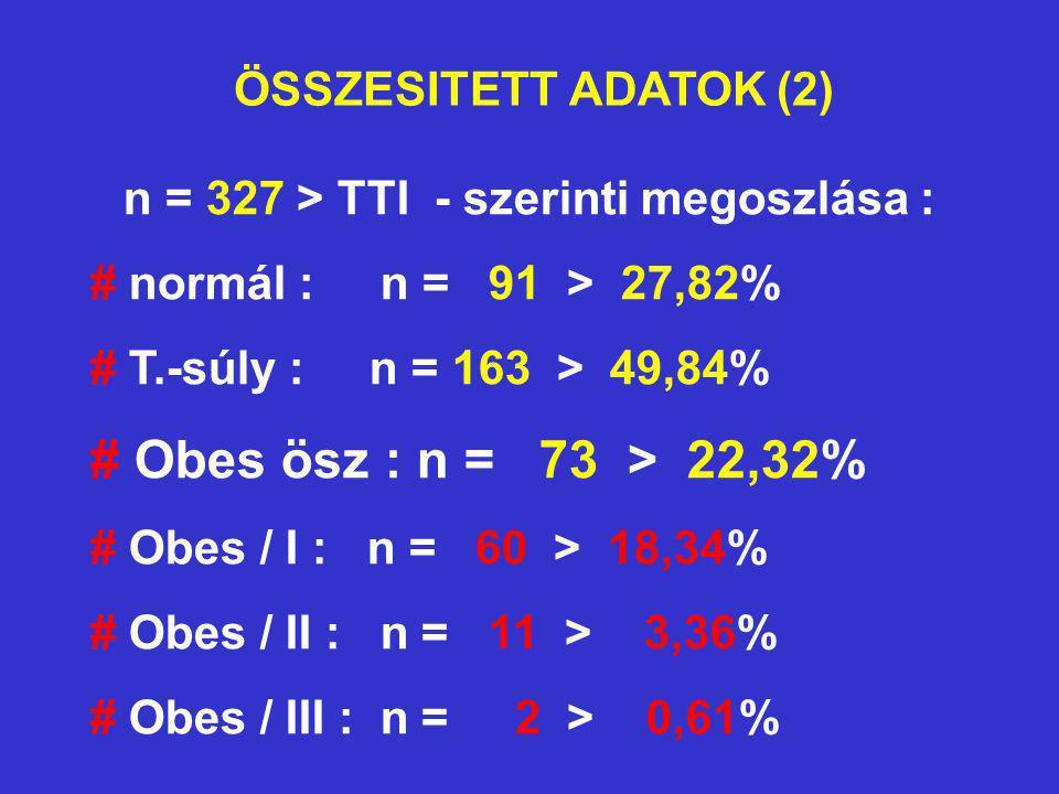 ÖSSZESITETT ADATOK (2) n = 327 > TTI - szerinti megoszlása : # normál : n = 91 > 27,82% # T.-súly : n = 163 > 49,84% # Obes ösz : n = 73 > 22,32% # Ob