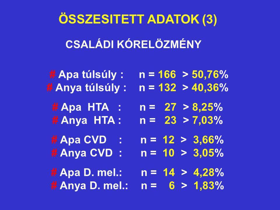 ÖSSZESITETT ADATOK (3) CSALÁDI KÓRELÖZMÉNY # Apa túlsúly : n = 166 > 50,76% # Anya túlsúly : n = 132 > 40,36% # Apa HTA : n = 27 > 8,25% # Anya HTA :