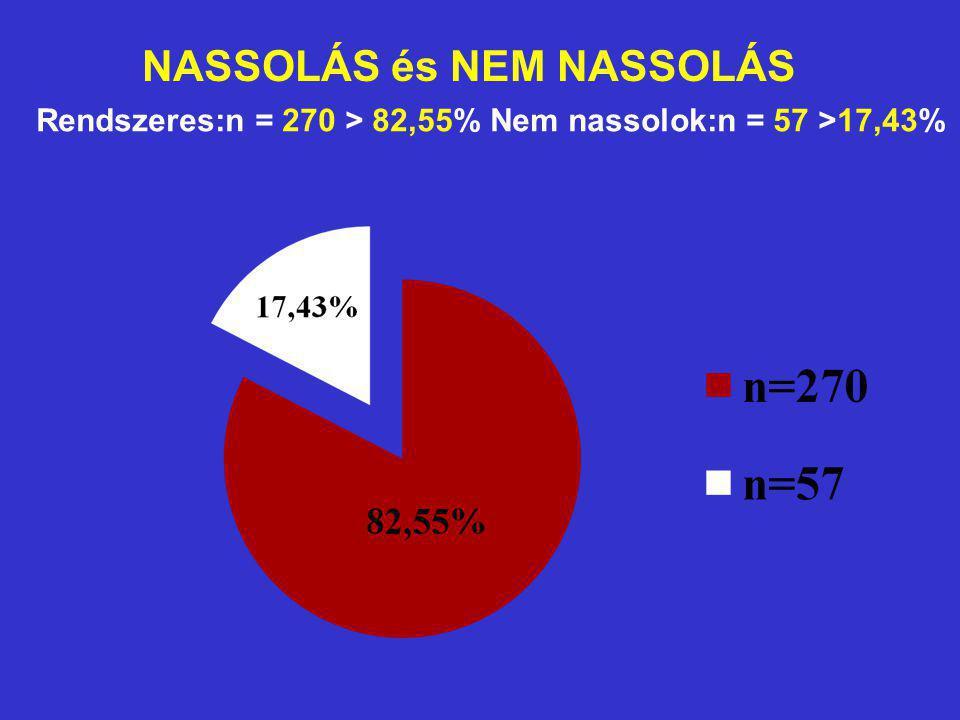 NASSOLÁS és NEM NASSOLÁS Rendszeres:n = 270 > 82,55% Nem nassolok:n = 57 >17,43%