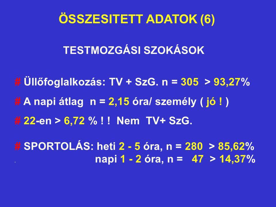 ÖSSZESITETT ADATOK (6) TESTMOZGÁSI SZOKÁSOK # Üllőfoglalkozás: TV + SzG. n = 305 > 93,27% # A napi átlag n = 2,15 óra/ személy ( jó ! ) # 22-en > 6,72