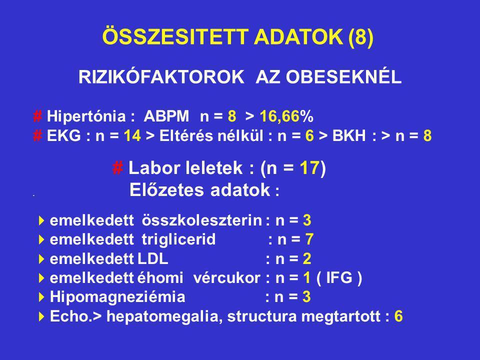 ÖSSZESITETT ADATOK (8) RIZIKÓFAKTOROK AZ OBESEKNÉL # Hipertónia : ABPM n = 8 > 16,66% # EKG : n = 14 > Eltérés nélkül : n = 6 > BKH : > n = 8 # Labor