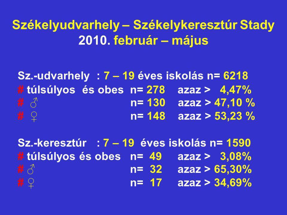 Székelyudvarhely – Székelykeresztúr Stady 2010. február – május Sz.-udvarhely : 7 – 19 éves iskolás n= 6218 # túlsúlyos és obes n= 278 azaz > 4,47% #