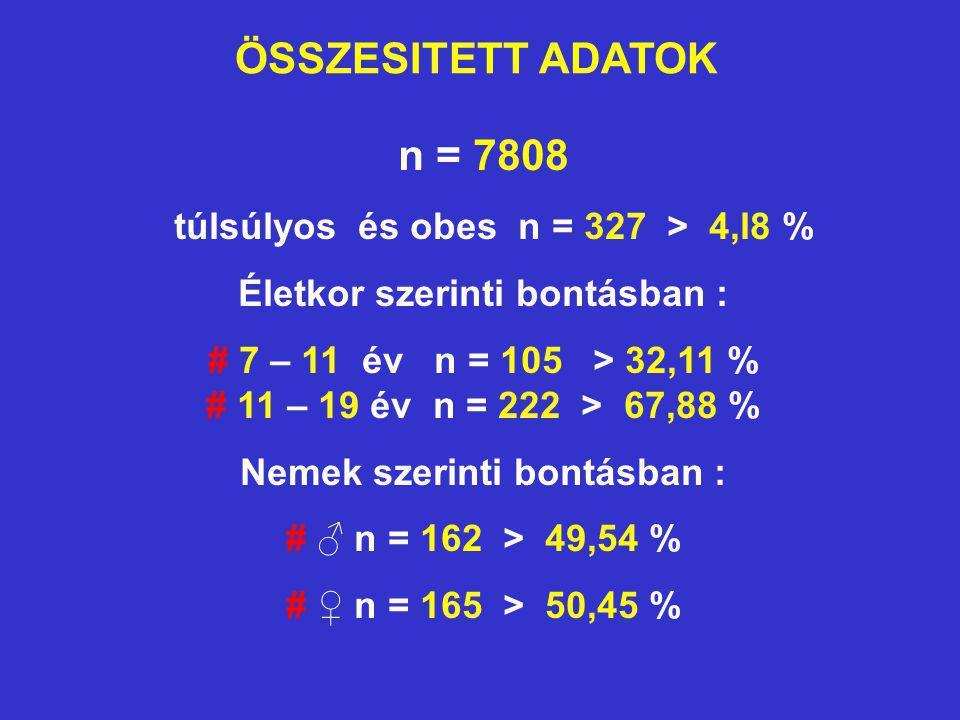 ÖSSZESITETT ADATOK n = 7808 túlsúlyos és obes n = 327 > 4,l8 % Életkor szerinti bontásban : # 7 – 11 év n = 105 > 32,11 % # 11 – 19 év n = 222 > 67,88