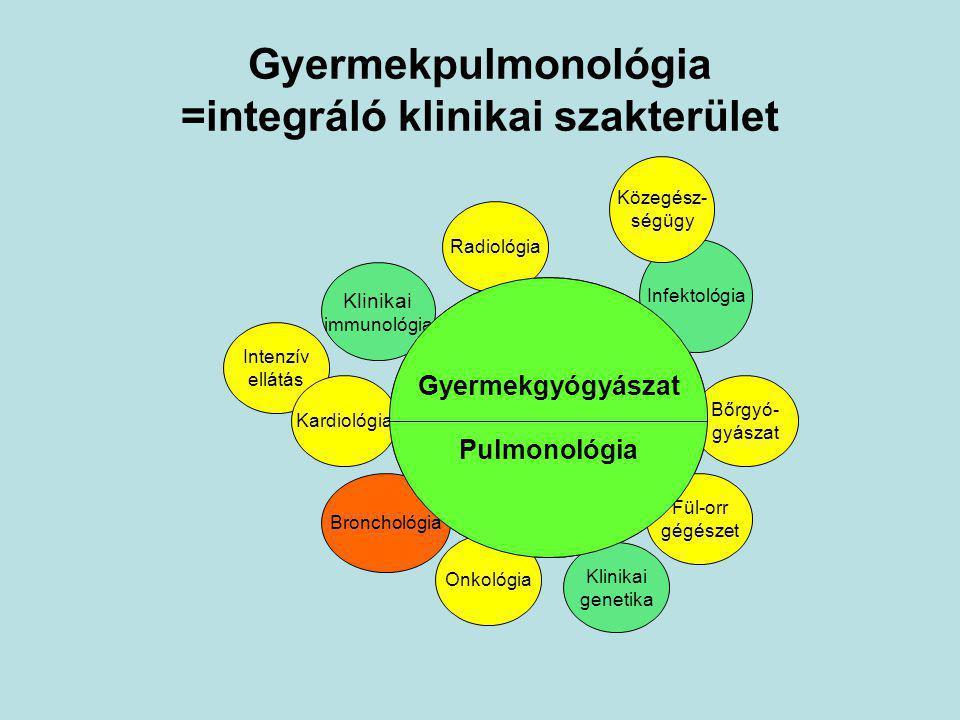 Gyermek Pulmonológia Infektológia Közegész- ségügy Radiológia Klinikai immunológia Onkológia Bőrgyó- gyászat Klinikai genetika Intenzív ellátás Kardio