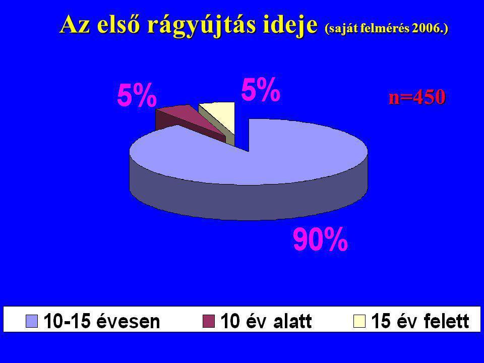 Az első rágyújtás ideje (saját felmérés 2006.) Az első rágyújtás ideje (saját felmérés 2006.) n=450