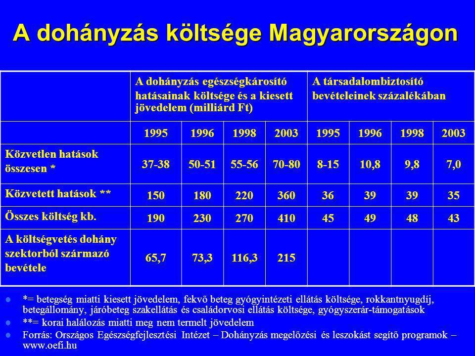 A dohányzás költsége Magyarországon A dohányzás költsége Magyarországon *= betegség miatti kiesett jövedelem, fekvő beteg gyógyintézeti ellátás költsé