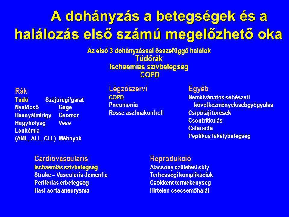 A dohányzás a betegségek és a halálozás első számú megelőzhető oka A dohányzás a betegségek és a halálozás első számú megelőzhető oka Az első 3 dohány