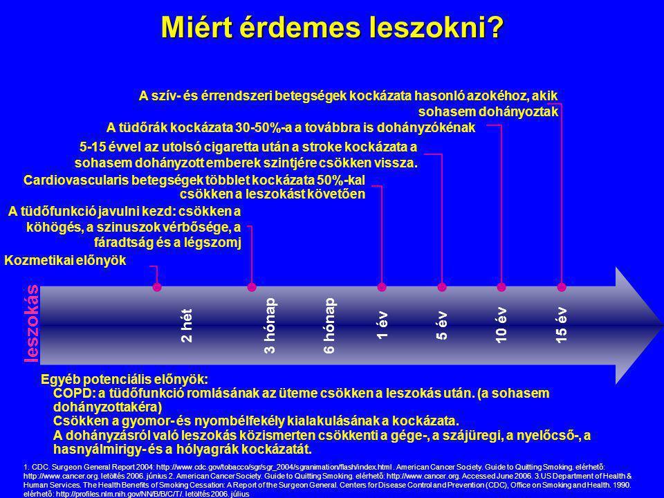 Miért érdemes leszokni? A tüdőfunkció javulni kezd: csökken a köhögés, a szinuszok vérbősége, a fáradtság és a légszomj 1. CDC. Surgeon General Report