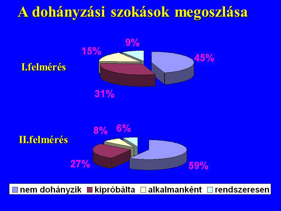 A dohányzási szokások megoszlása A dohányzási szokások megoszlásaI.felmérés II.felmérés