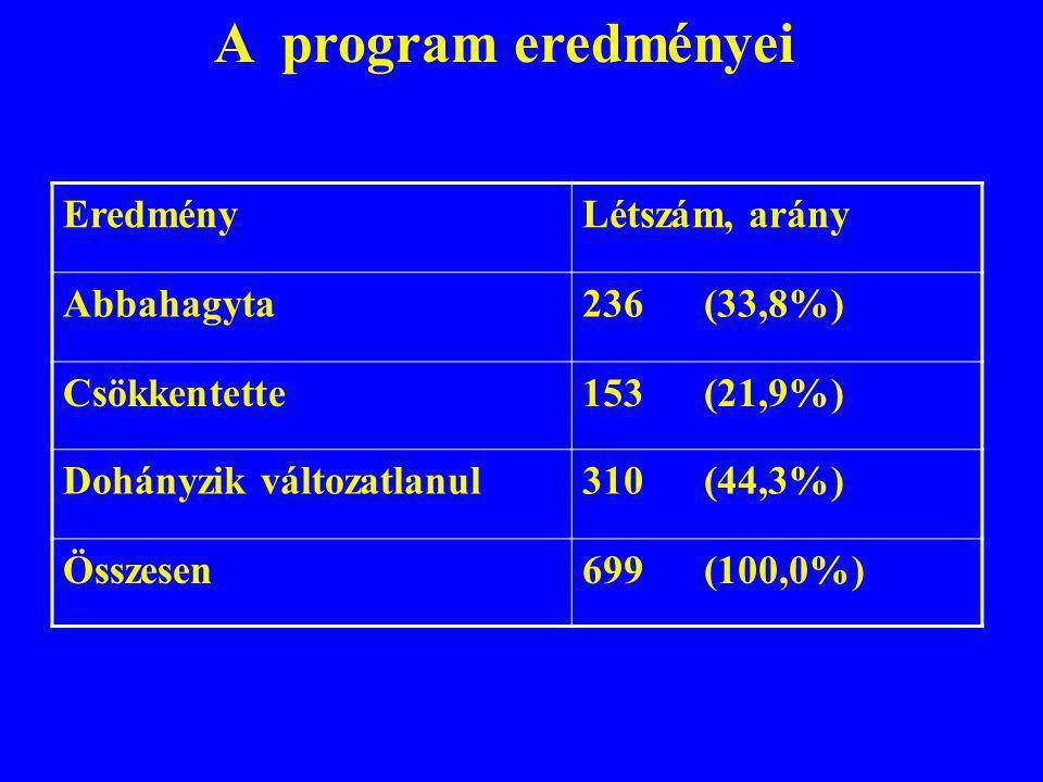 A program eredményei EredményLétszám, arány Abbahagyta236 (33,8%) Csökkentette153 (21,9%) Dohányzik változatlanul310 (44,3%) Összesen699 (100,0%)