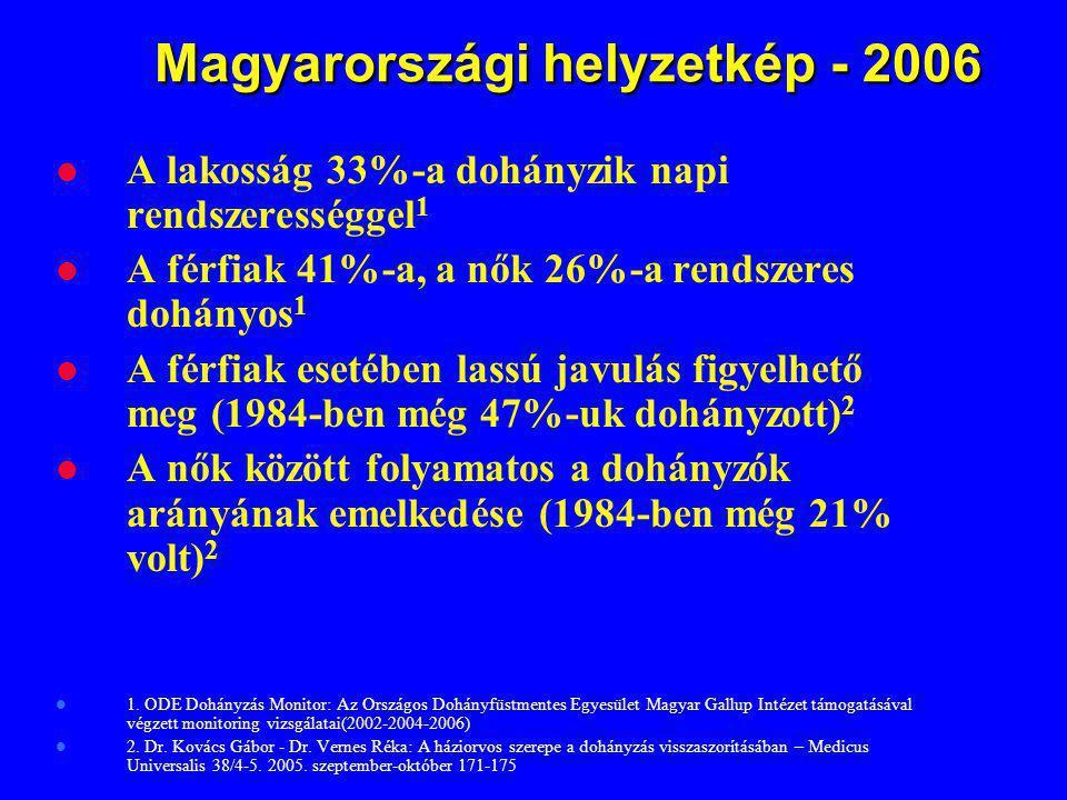 Magyarországi helyzetkép - 2006 Magyarországi helyzetkép - 2006 A lakosság 33%-a dohányzik napi rendszerességgel 1 A férfiak 41%-a, a nők 26%-a rendsz