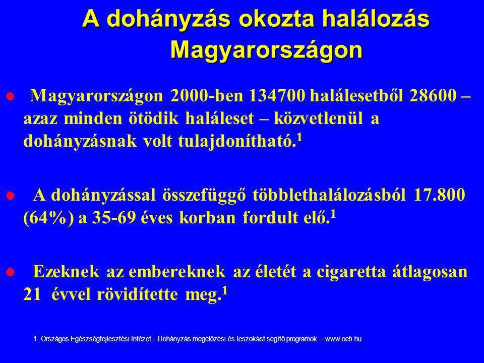 A dohányzás okozta halálozás Magyarországon A dohányzás okozta halálozás Magyarországon Magyarországon 2000-ben 134700 halálesetből 28600 – azaz minde