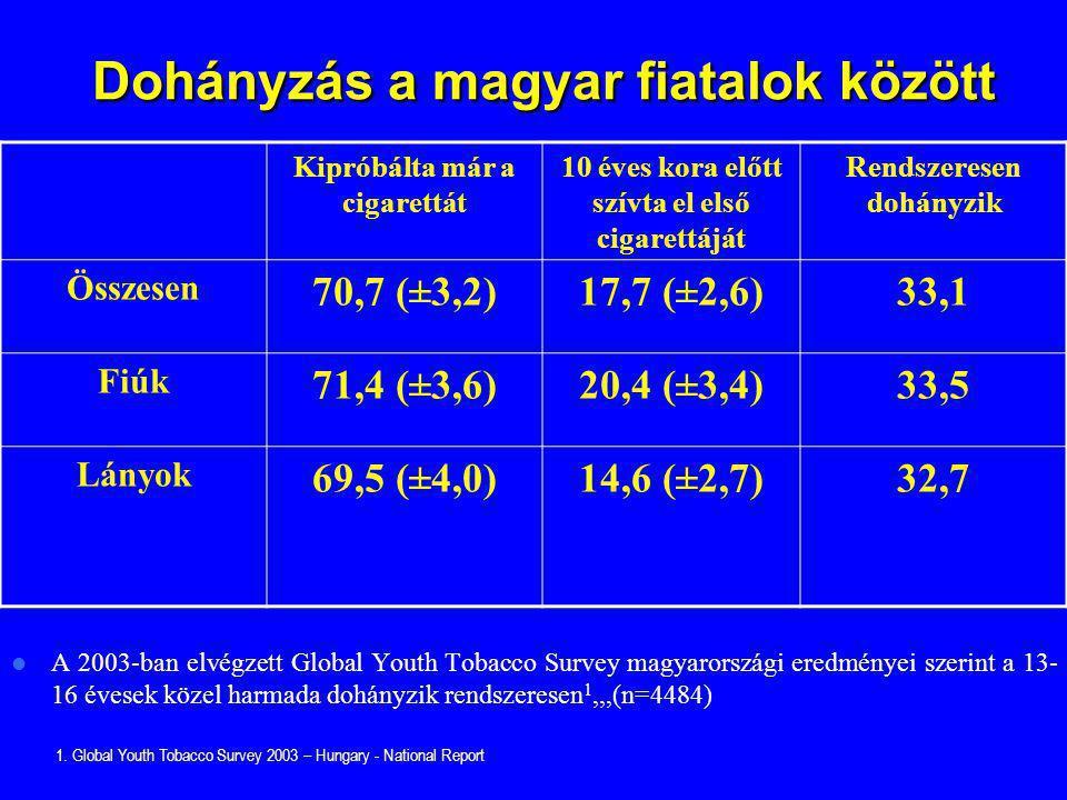 Dohányzás a magyar fiatalok között Dohányzás a magyar fiatalok között A 2003-ban elvégzett Global Youth Tobacco Survey magyarországi eredményei szerin