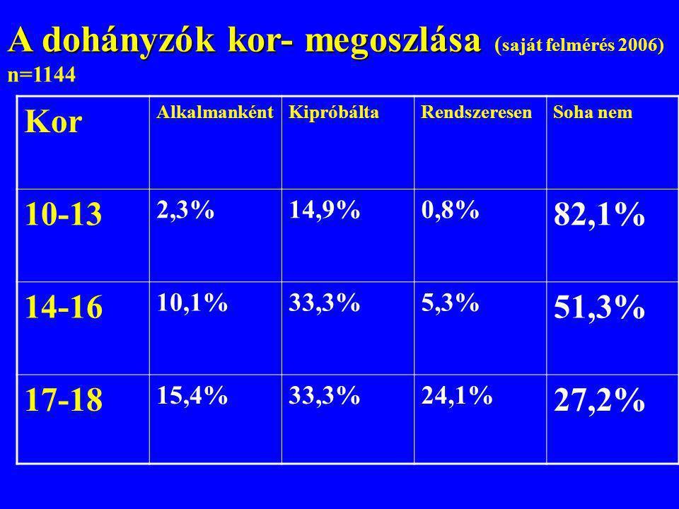 A dohányzók kor- megoszlása A dohányzók kor- megoszlása ( saját felmérés 2006) n=1144 Kor AlkalmankéntKipróbáltaRendszeresenSoha nem 10-13 2,3%14,9%0,