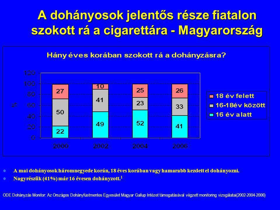 A dohányosok jelentős része fiatalon szokott rá a cigarettára - Magyarország A mai dohányosok háromnegyede korán, 18 éves korában vagy hamarabb kezdet